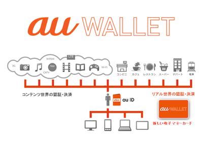 auウォレットとApp Store