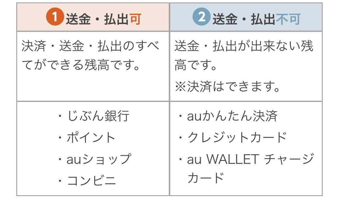 au WALLETプリペイドカード現金化